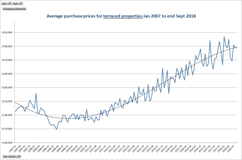 Average purchase prices for terraced properties Jan 2007 to end Sept 2018