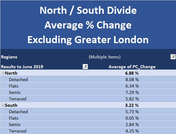 July 2019 New Build Index North South Divide Excl Greater London