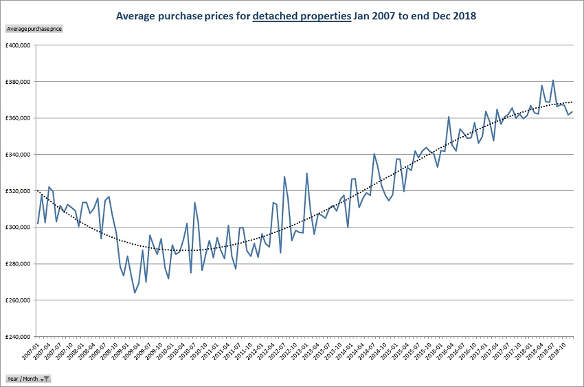 Average purchase prices for detached properties Jan 2007 to end Dec 2018