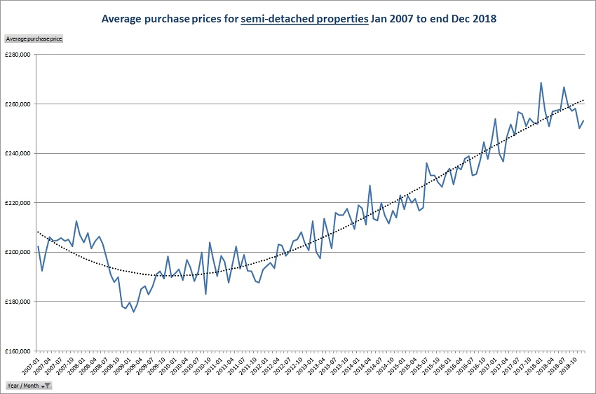 Average purchase prices for semi detached properties Jan 2007 to end Dec 2018
