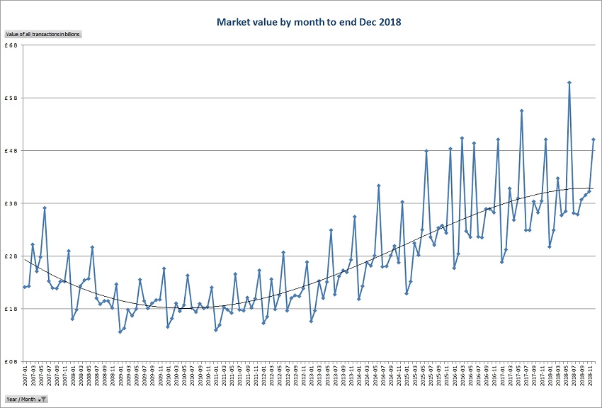 Market value by month to end Dec 2018