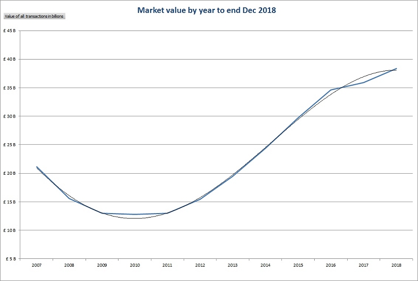 Market value by year to end Dec 2018
