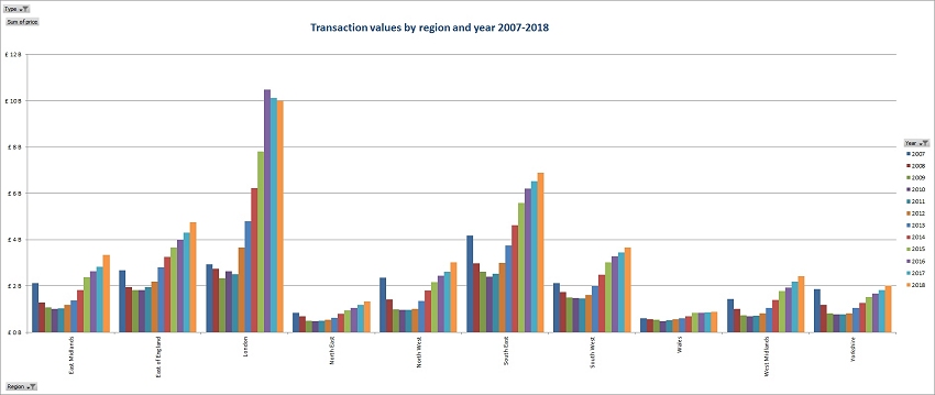 Transaction values by region and year 2007 - 2018