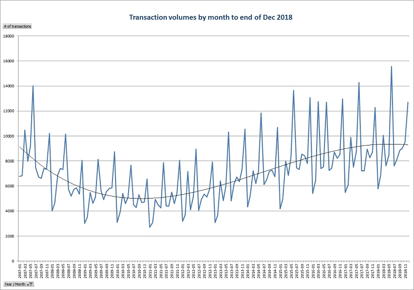 Transaction volumes by month to end of Dec 2018