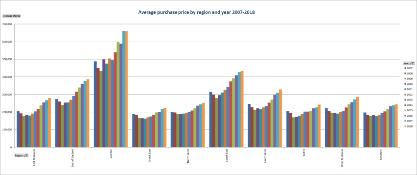 Average purchase price by region and year 2007-2018 excl flats