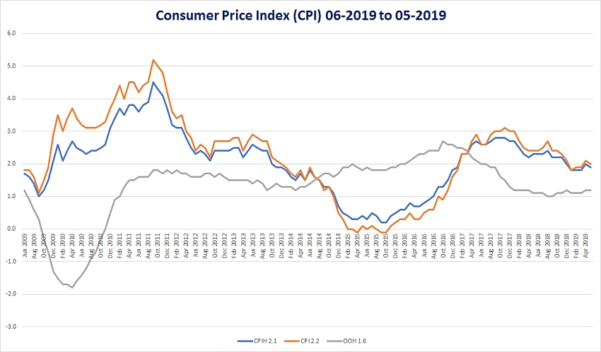 Consumer Price Index (CPI) 06-2019 to 05-2019