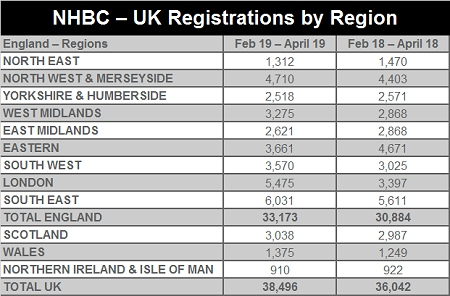 NHBC UK Registrations by Region