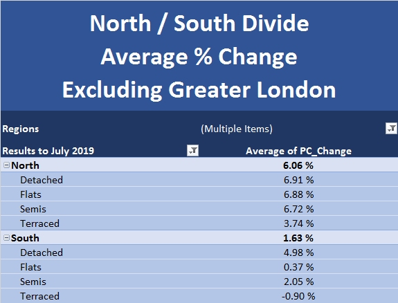 New Build Index Aug 2019 North South Divide Excluding Greater London
