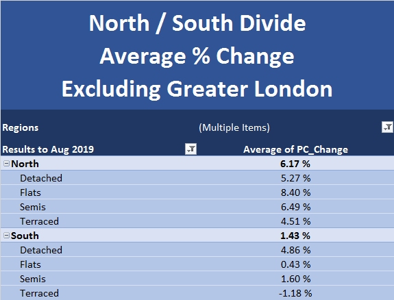 New Build Index Sept 2019 North South Divide Excluding Greater London