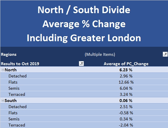 New Build Index Nov 2019 North South Divide Excluding Greater London