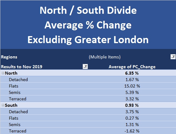 New Build Index Dec 2019 North South Divide Excluding Greater London
