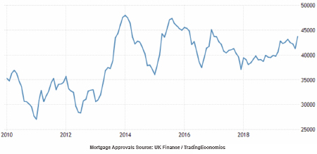 Mortgage Approvals over time
