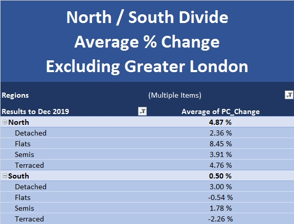 New Build Index Jan 2020 North South Divide Excluding Greater London