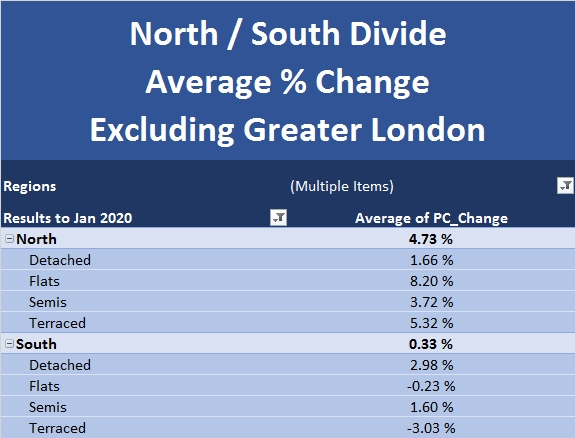 New Build Index Feb 2020 North South Divide Excluding London