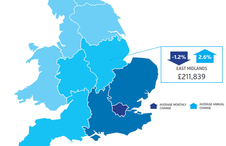 2.6% rise for house prices in the East Midlands