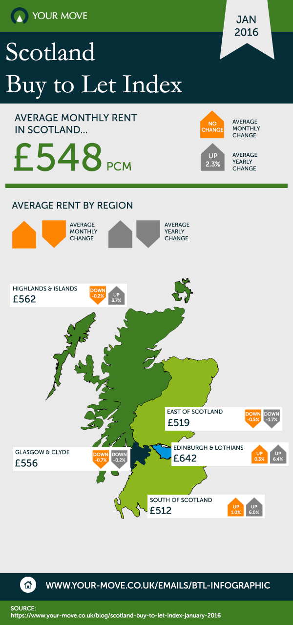 Scotland Jan16 BTL Infographic