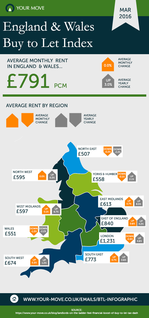 March 2016 England & Wales Buy to Let Infographic