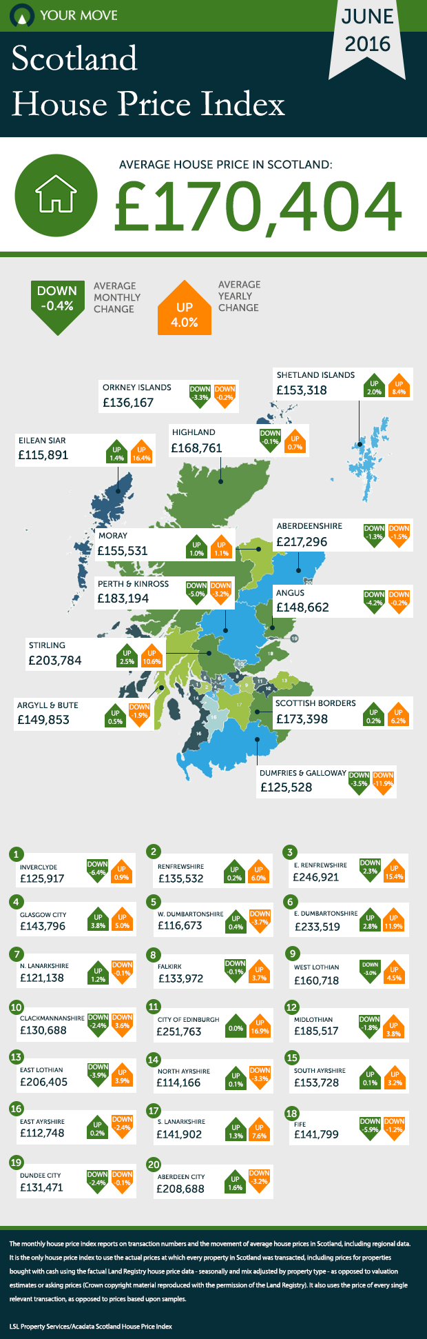 June16 Scot HPI Infographic